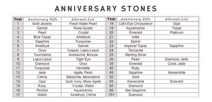 Wedding Anniversary Gifts By Year Chart: There's A Stone For Every Year