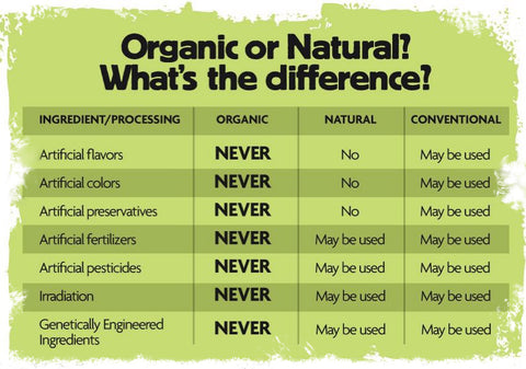 What's the difference between organic or natural ?