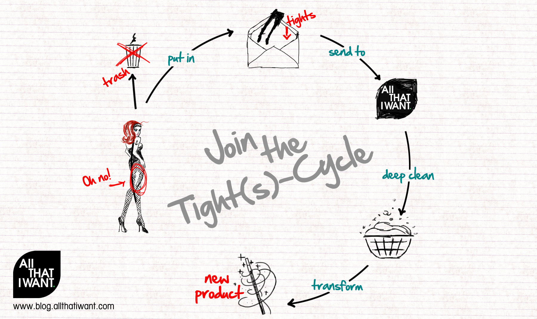 The story of the tight (s) cycle