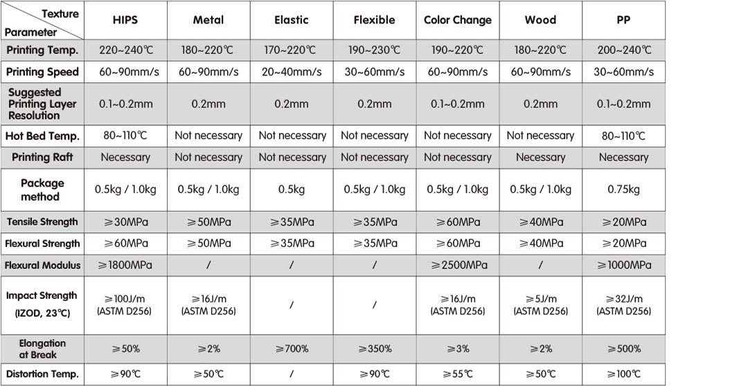 Filament Comparison Chart