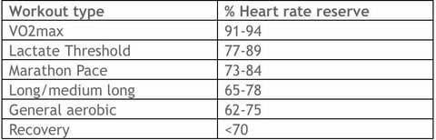 Heart Rate Training - Getting Started