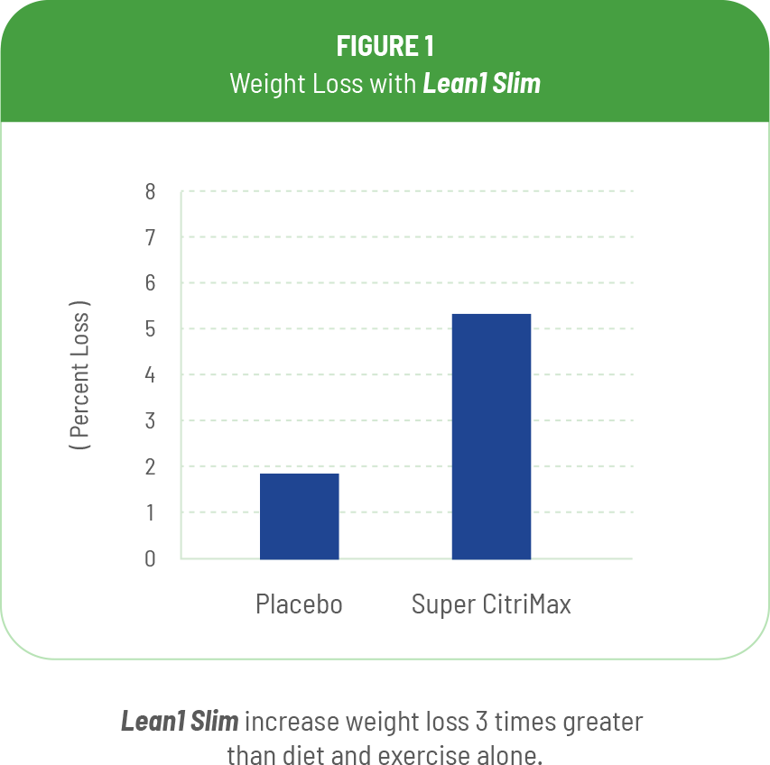 Lean1 Slim graph