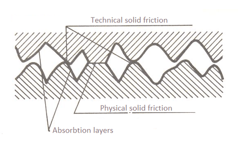 Revolubes - Solid Friction Example