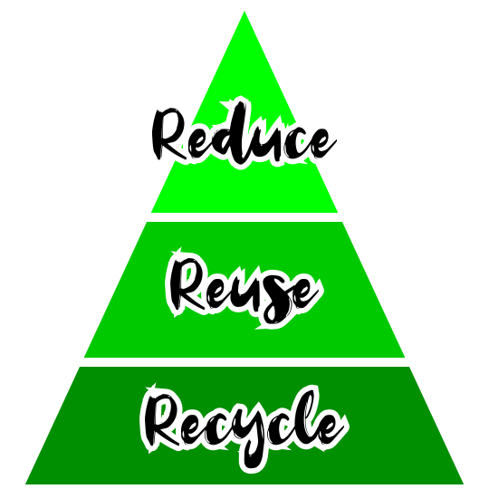 refuse reuse recycle waste hierarchy graphic
