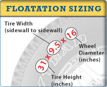Flotation Sizing