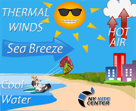 Thermal winds or seabreeze