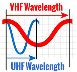 Difference Between VHF and UHF