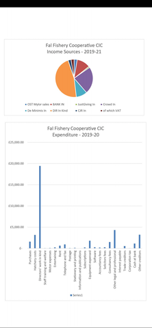 Fal Fishery Cooperative CIC - financials 2019-20