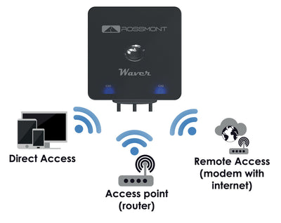 Rossmont Waver Wireless 2 Channel Controller (Master) - Vaquatics | Making Reefing Affordable