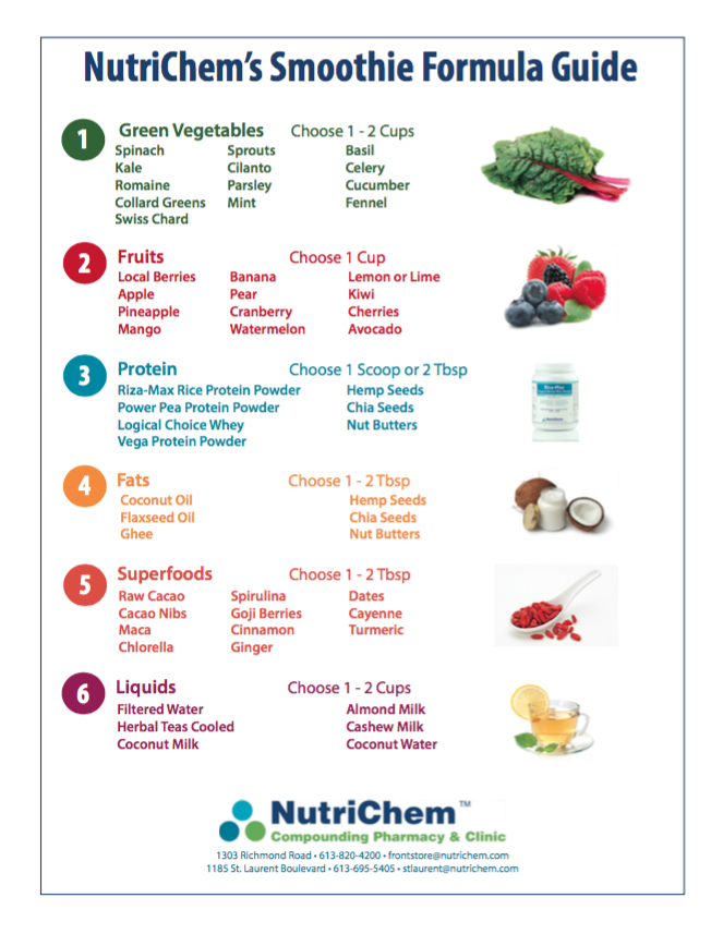 NutriChem's Smoothie Formula Guide [FREEBIE]