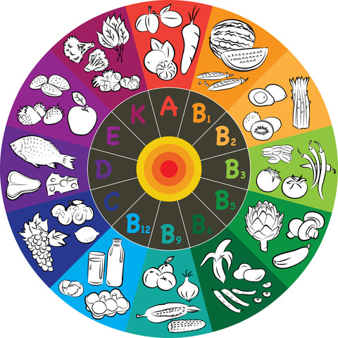 Vitamin and Mineral Rainbow Wheel