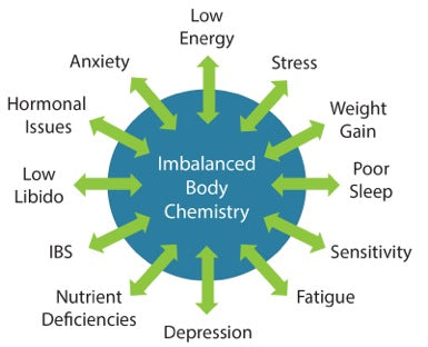 Imbalanced Body Chemistry