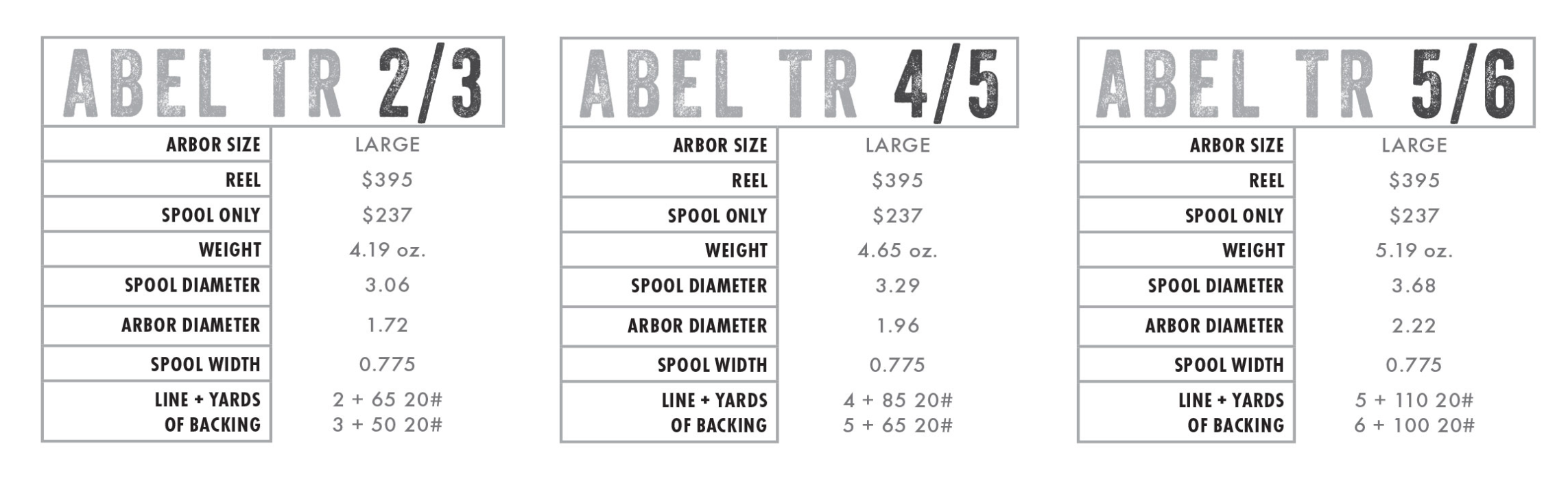 Abel TR Light Reel new for 2021