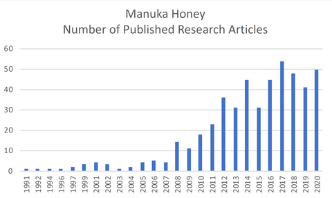 Pace of Manuka Honey Research Over Time