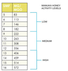 Manuka Honey Ratings Chart