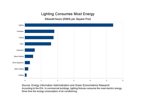 Light electricity usage