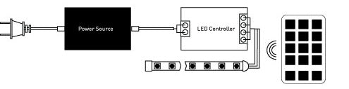 RGB Color Changing LED Strip Light Installation Diagram