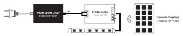 Single Color LED Strip Light Installation Diagram II