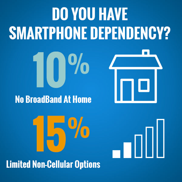 Do you have smartphone dependency?