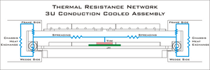 Conduction-cooling Thermal Resistance Network