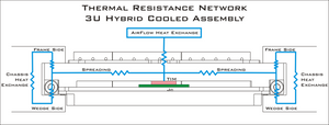 Hybrid-Cooled Thermal Overview