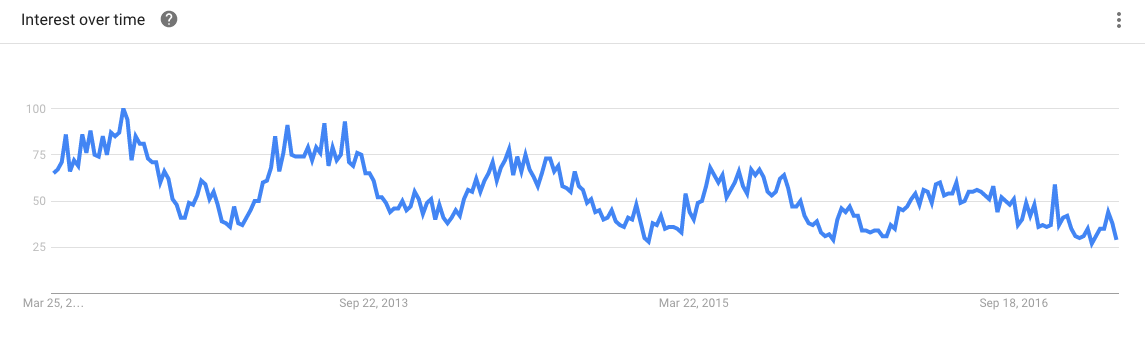 trends in bicycle helmets google trends