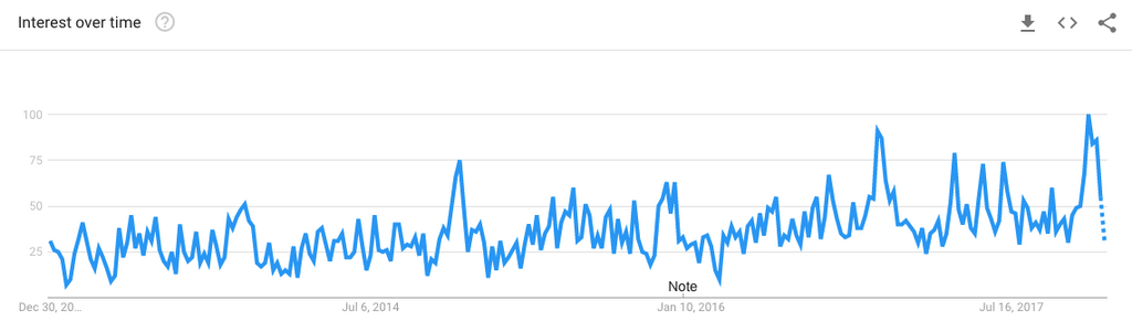 the rise in cycling socks google trends