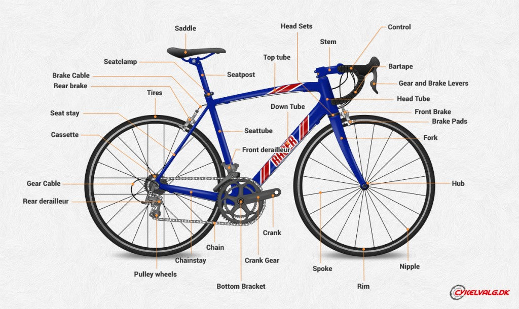 Bicycle components map graphic for cycling safety tips
