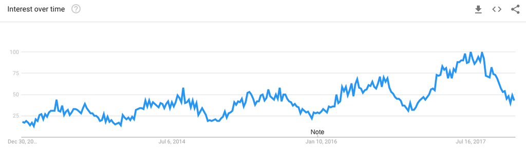 ebikes google trends graph