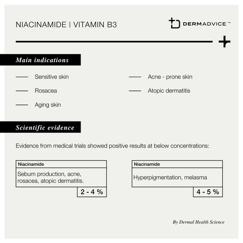 Niacinamide in Dermexcel products. By Dermal Health Science.