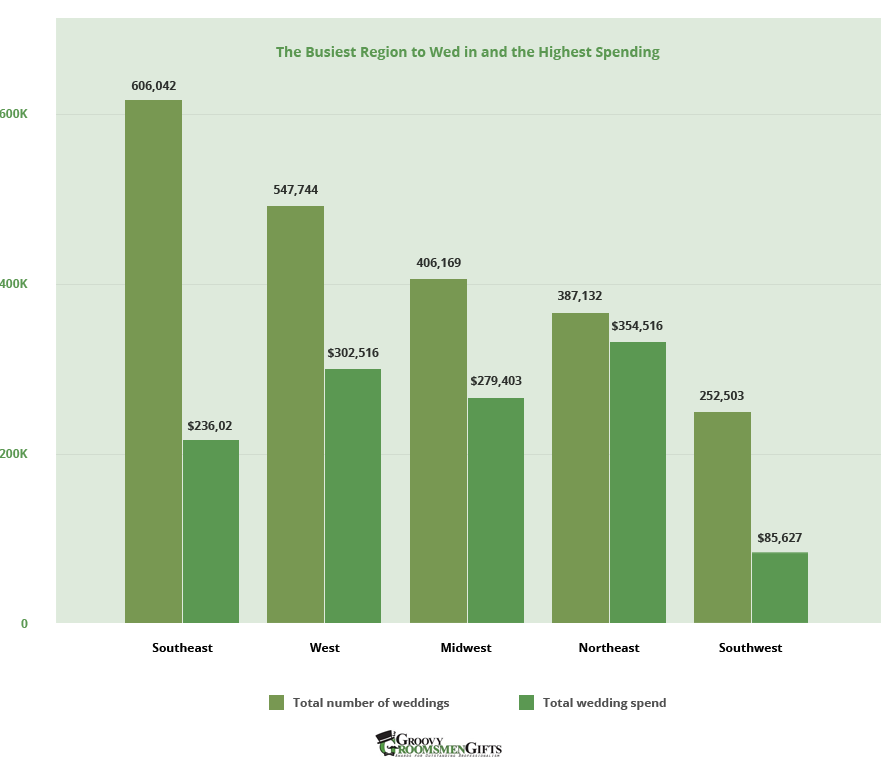 The Busiest Region to Wed in and the Highest Spending