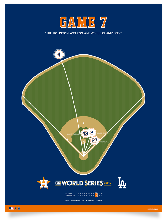Astros World Series Game 7 Spray Chart Poster