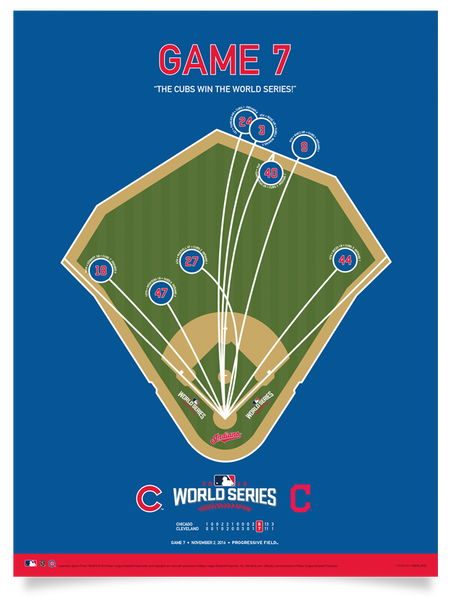 Cubs World Series Game 7 Spray Chart