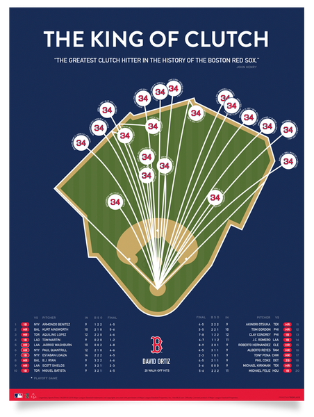 Red Sox King of Clutch [David Ortiz] Print