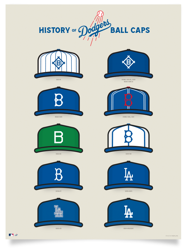 Dodgers History of Ball Caps Poster