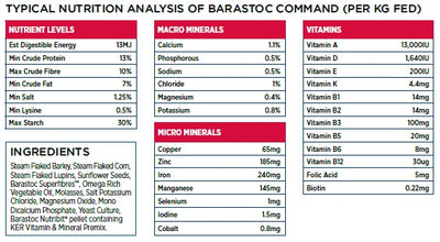 Barastoc Command nutrient analysis