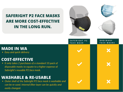 SAFERIGHT FACE MASK – PPE FOR VICTORIA