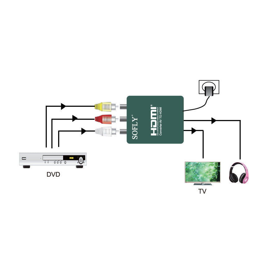 SOFLY HDCAV01 - AV to HDMI - OBM Distribution, Inc.