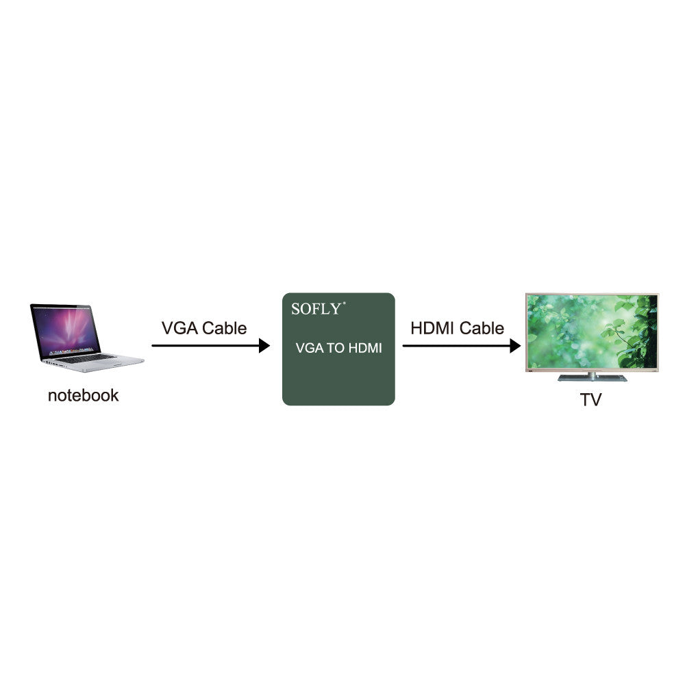 SOFLY HDCVGA01-M - Mini VGA to HDMI (plastic) - OBM Distribution, Inc.
