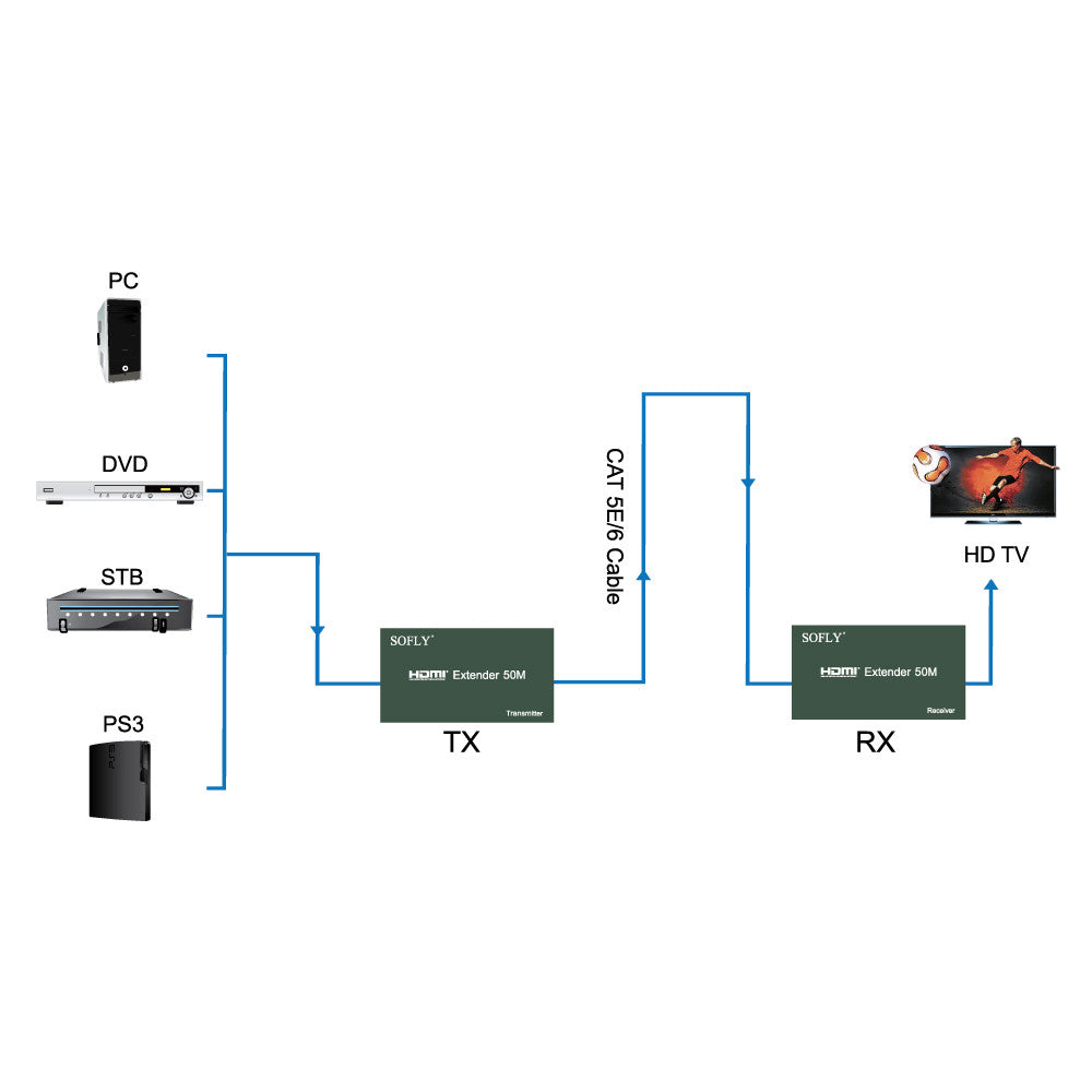 SOFLY HDES01-IR - HDMI Extender 60m with IR - OBM Distribution, Inc.