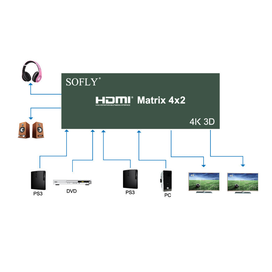 SOFLY HDMX4x2-US - 4x2 (V1.4) - OBM Distribution, Inc.