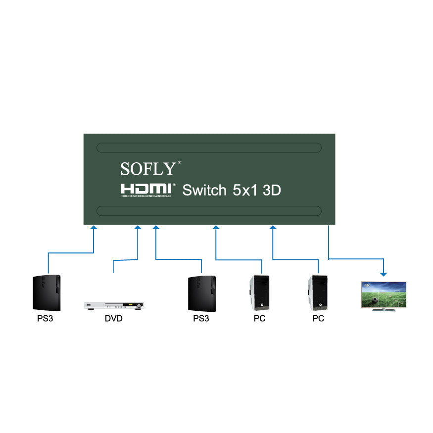 SOFLY HDSW5-US - HDMI Switch 5x1 - OBM Distribution, Inc.