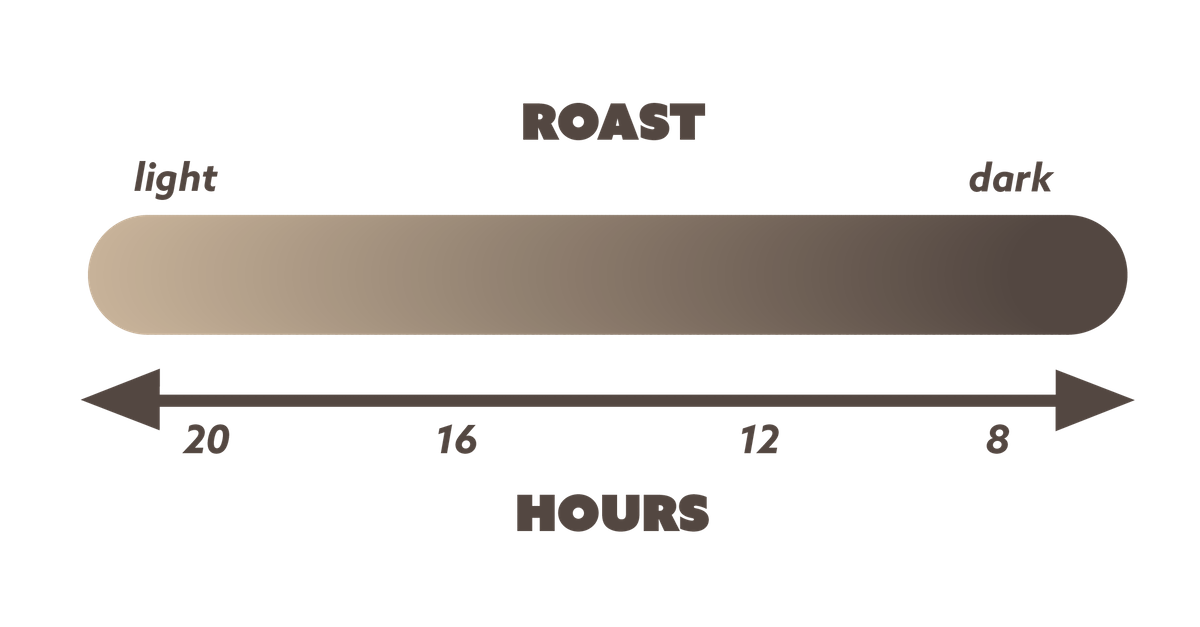 Grid showing how long you should cold brew coffee for based on roast level - Light Roasts take about 20 hours, Dark Roasts take about 8 hours