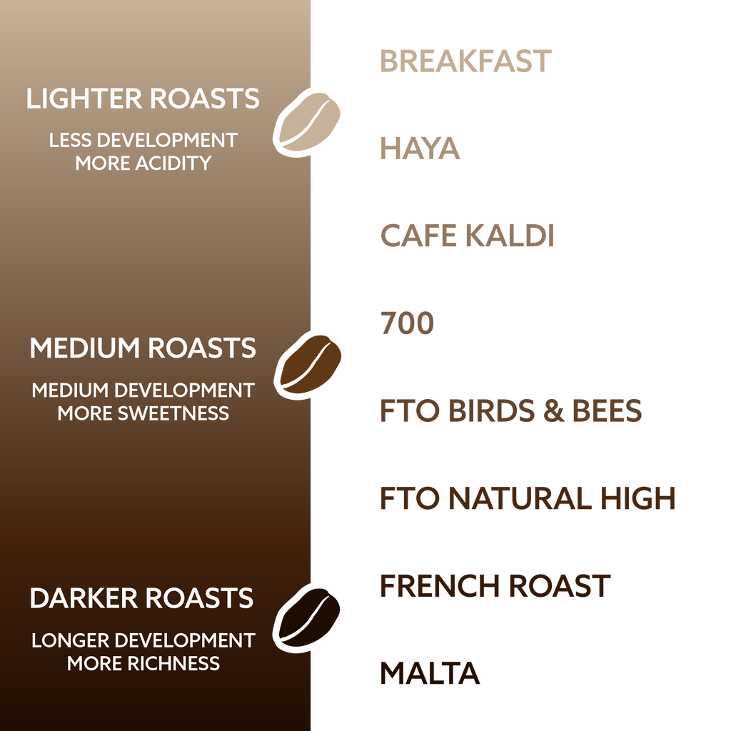 Kaldi's Coffee blends broken down by development times - lighter coffees to more developed, or darker, coffees