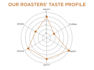 Roaster's Taste Profile: 4/5 fruity, 1/5 floral, 5/5 sweet, 4/5 nutty, 4/5 cocoa, 2/5 spices