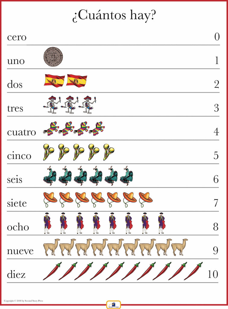 Spanish Numbers 1-10 Poster - Italian, French and Spanish Language ...