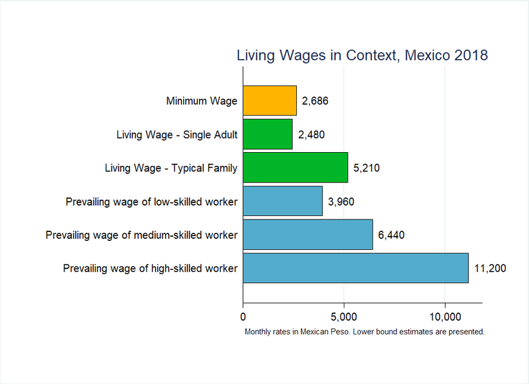 Living Wage Graph in Mexico