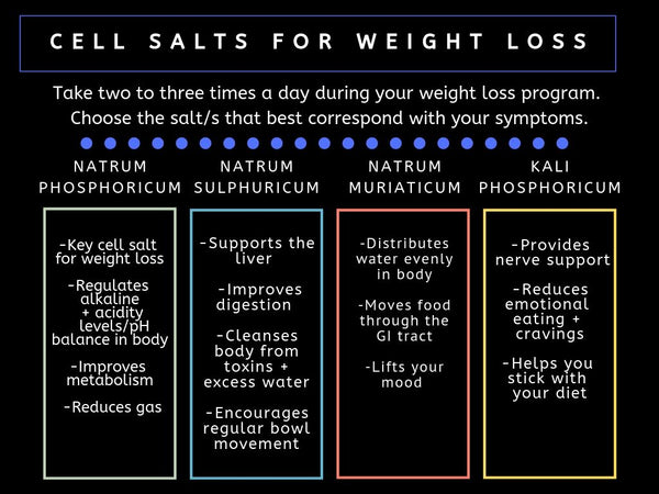 Cell salts for weight loss chart