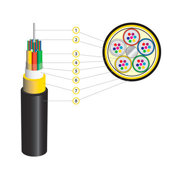 Optical communication cables are one of the most promising types of cable products
