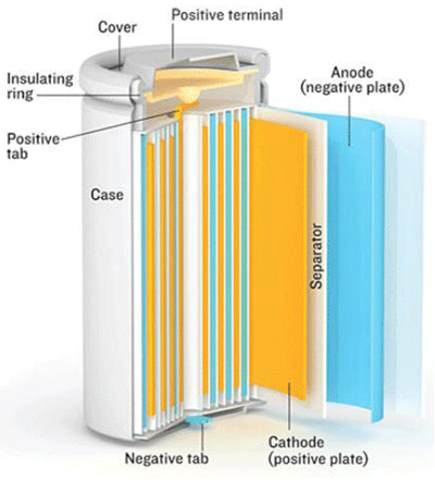 Cylindrical Lithium Ion Batteries